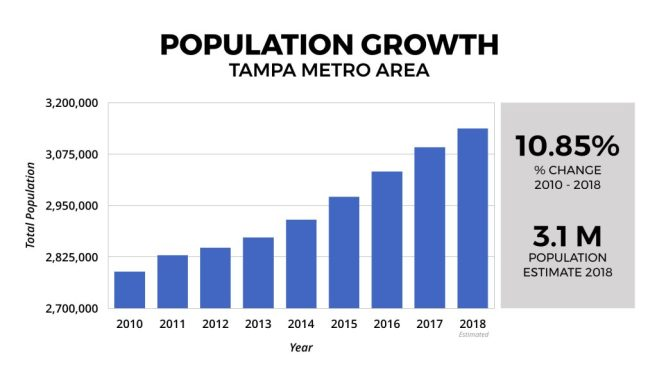 Tampa-Real-Estate-Market-Population-Growth-2010-2018-1024x576
